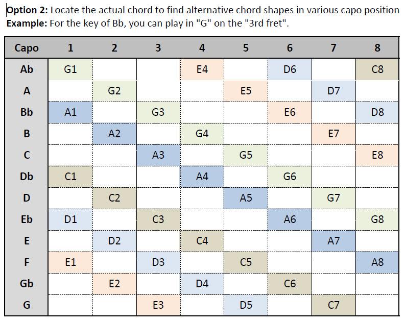 Capo Reference Chart  Praisecharts